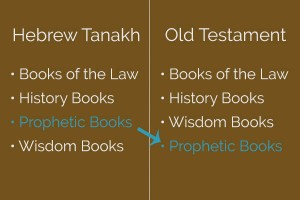 In this graphic, S. Wyatt Young compares the Hebrew Tanakh with the Old Testament, in order to help us answer the question, What is the Bible?